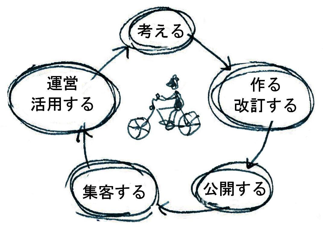 考える→作る・改訂する→公開する→集客する→運営・活用する